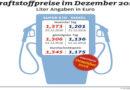 2016 war günstigstes Tankjahr seit 2009 Dezember teuerster Monat des Jahres Beide Kraftstoffsorten erklimmen zum Jahresende ihre jeweiligen Jahreshöchststände