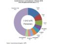 Ausländische Bevölkerungszahl in Hessen steigt im Jahr 2016 um 9 Prozent