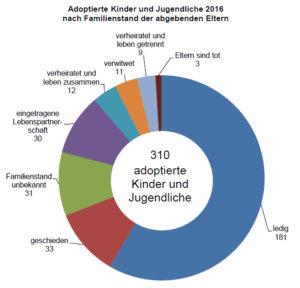 © Hessisches Statistisches Landesamt