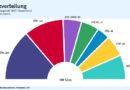 Bundestagswahl 2017: Endgültiges Ergebnis