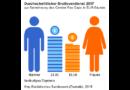 Verdienstunterschied zwischen Frauen und Männern in Deutschland 2017 bei 21 %