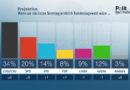 ZDF-Politbarometer Mai 2018 Große Mehrheit: USA kein verlässlicher Partner