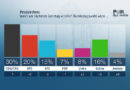 ZDF-Politbarometer September I 2018: Union auf Rekordtief – SPD und Grüne legen zu Kein großes Vertrauen in Verfassungsschutz