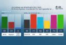 ZDF-Politbarometer Februar I 2019: Klare Mehrheit für Grundrente – ehr als zwei Drittel gegen Fahrverbote für Diesel-PKW