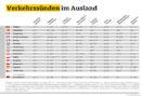 Verkehrssünden im Ausland: Ganz schön teuer Osterurlauber sollten die Verkehrsregeln gut kennen