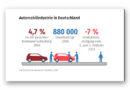 Deutschlands wichtigster Industriezweig mit Produktionsrückgang um 7,1 % im 2. Halbjahr 2018