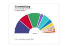So hat Deutschland gewählt: Vorläufiges amtliches Ergebnis