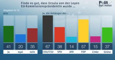 ZDF-Politbarometer Juli 2019: Verhaltene Unterstützung für von der Leyen als EU-Kommissionspräsidentin Deutliche Mehrheit für teurere Flugtickets