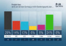 ZDF-Politbarometer: Oktober 2019 Syrien-Krise: Mehrheit für Sanktionen gegen die Türkei Projektion: Union legt zu – Grüne verlieren