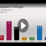 Linke siegt klar in Thüringen – Grüne und FDP im Landtag