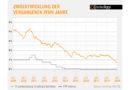 Baugeld startet auf Rekordtief in den Herbst Sinkflug der Bauzinsen abgebremst Experten im Interhyp-Bauzins-Trendbarometer sehen Seitwärtsbewegung voraus