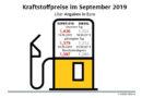 Spritpreise im Wochenvergleich rückläufig Aber im Monatsvergleich Diesel erstmals seit drei Monaten wieder teurer