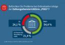 Black Friday & Weihnachtsshopping 2019: Ein Viertel der Deutschen hat Angst vor Zahlungsproblemen
