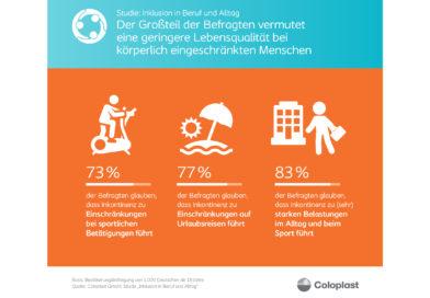 Inkontinenz: Deutsche fürchten Einschränkungen beim Sport Körperliche Beeinträchtigungen führen aus Sicht der Bundesbürger zu Verlust von Lebensqualität