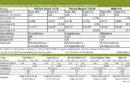 Bioethanolwirtschaft: Kein Mehrverbrauch durch Super E10-Benzin