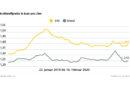 Spritpreise ziehen wieder an Schwacher Euro zeigt Wirkung