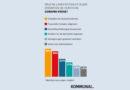 Coronavirus: Kommunen fürchten finanziellen Zusammenbruch