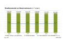 Marktdaten Bioethanol 2019: Deutsche Hersteller reduzieren Produktion – Steigender Marktanteil von Super E10