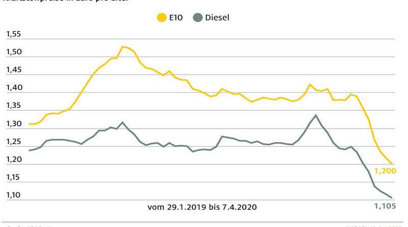 Spritpreise erreichen neues Jahrestief Tanken seit Jahresbeginn um 23 Cent pro Liter billiger