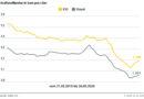 Die Spritpreise ziehen erneut an Tanken dennoch deutlich billiger als vor der Coronakrise