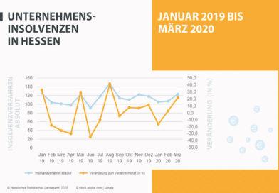 Unternehmensinsolvenzen in Hessen