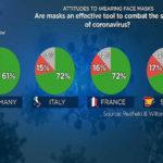 Euronews-Umfrage: 61 % der Deutschen von Masken überzeugt