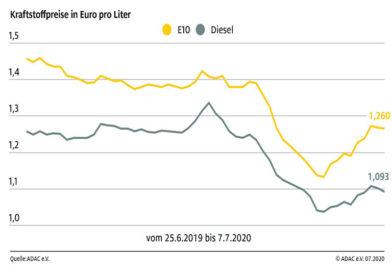 Spritpreise etwas gesunken Benzin um 0,9 Cent billiger, Diesel um 0,6 Cent