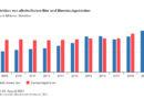 Alkoholfreies Bier: Produktion hat sich in den letzten zehn Jahren fast verdoppelt